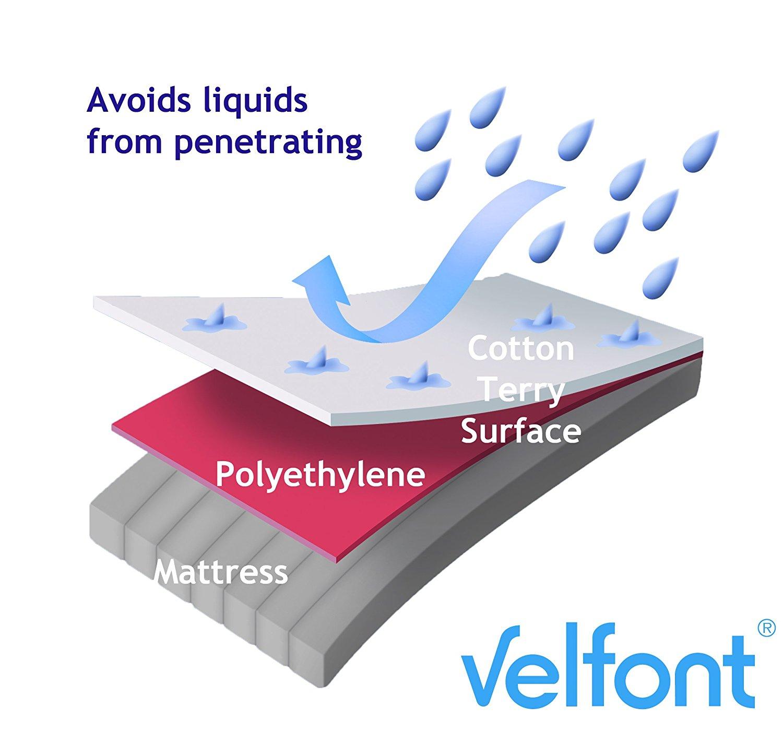 Протектор за матрак Velfont Premium Wool